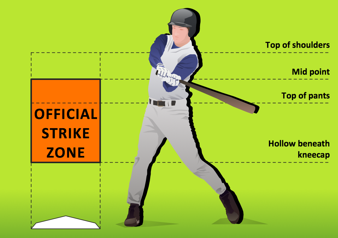 Baseball – Pitching and the Strike Zone
