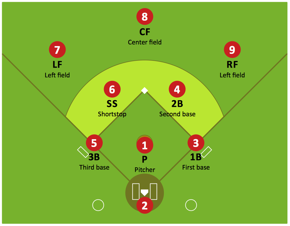 Baseball Diagram – Defence Positions