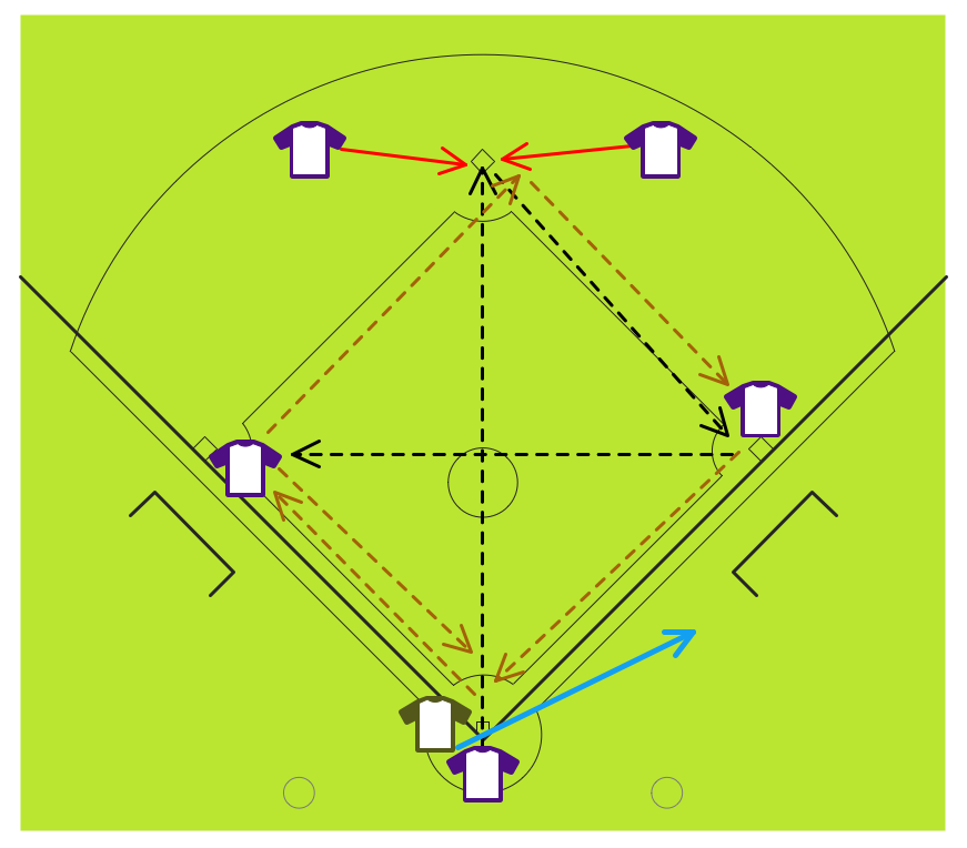 Baseball Diagram – Fielding Drill – Around the World