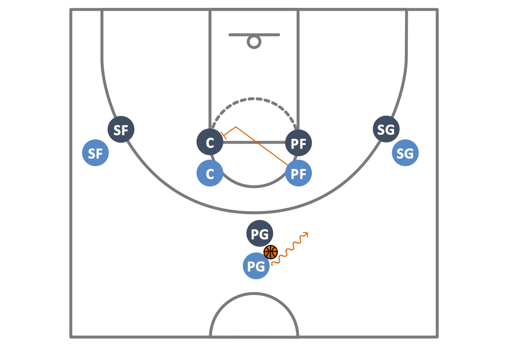 Basketball Plays 1–4 Stack Offense Pick and Roll Play