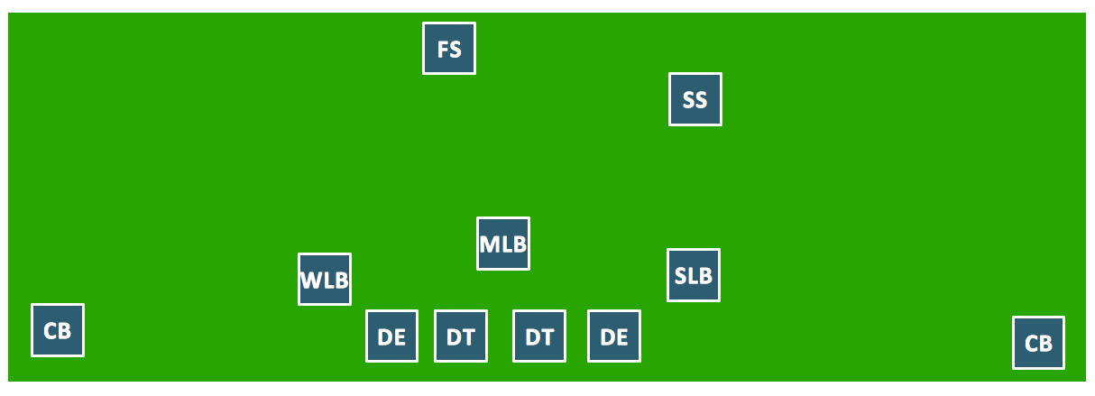 Sport – Football – Defensive Formation – 4-3 Defense – Sample