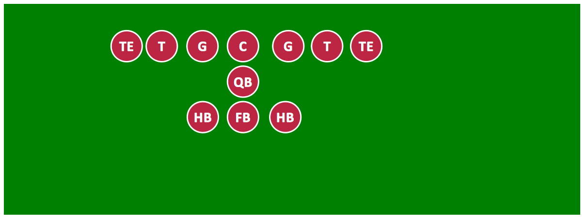 Sport – Football – Offensive Formation – T-Formation – Sample