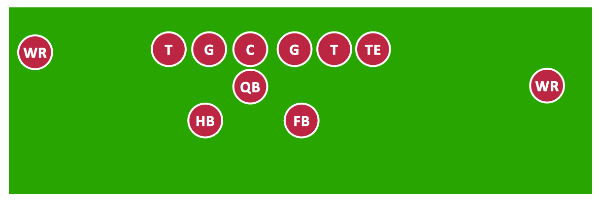 Sport – Football – Pro Set Formation (Offense) – Sample