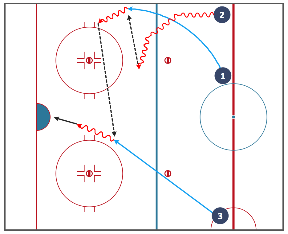 Ice Hockey Diagram – Entering Offensive Zone Drill