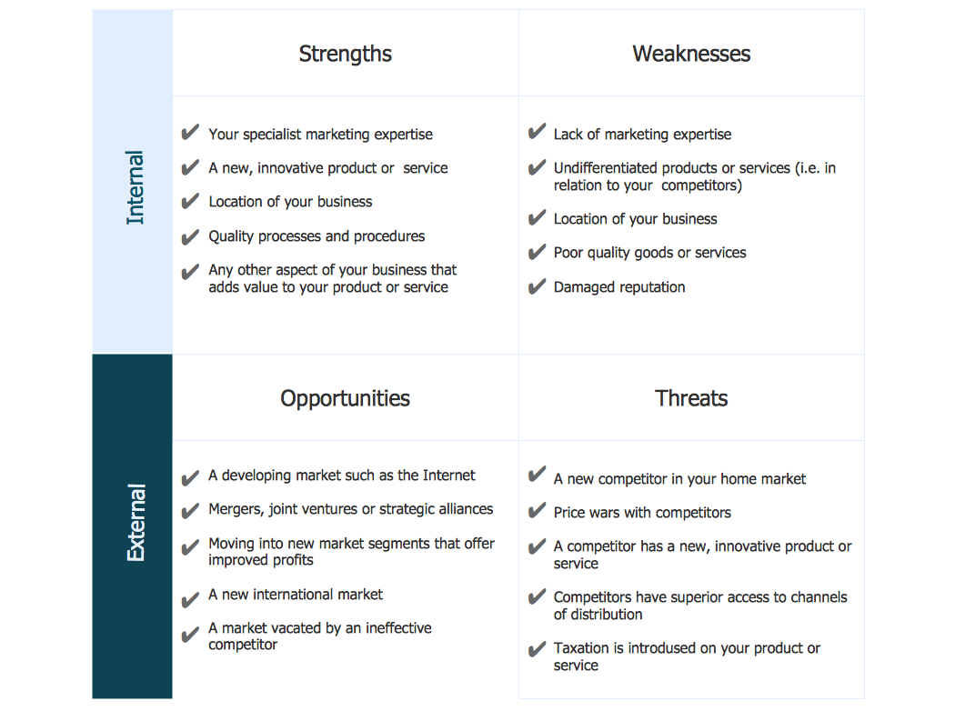 SWOT analysis sample - Innovative business