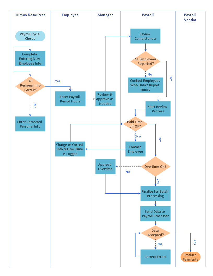 Swimlane process mapping diagram - Payroll process