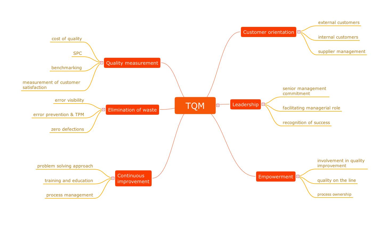 TQM mind map