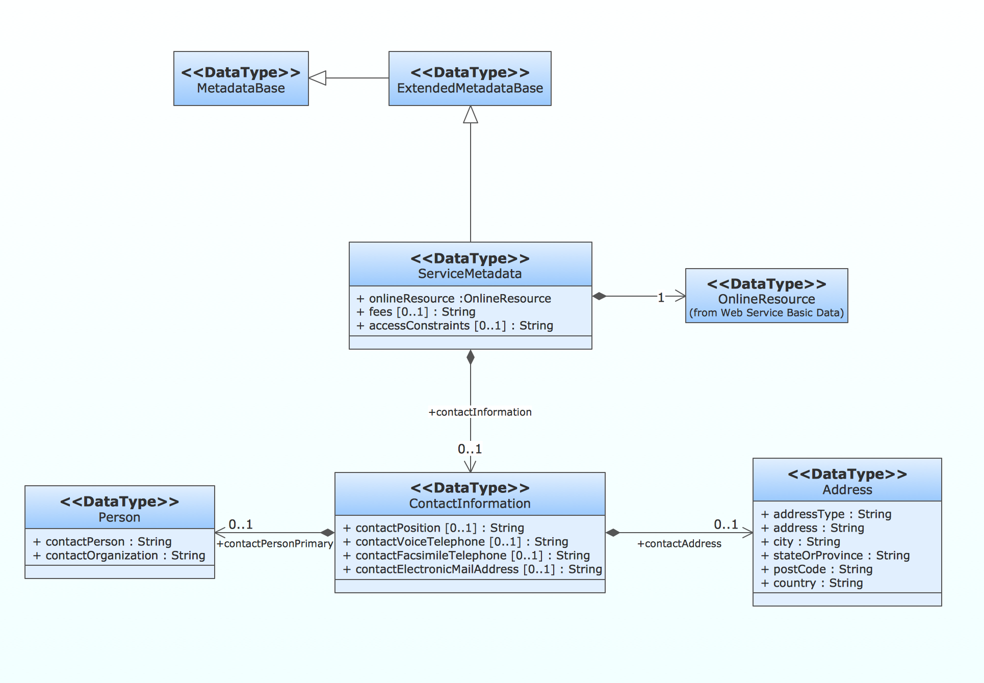 UML Class Diagram - Metadata Information Model