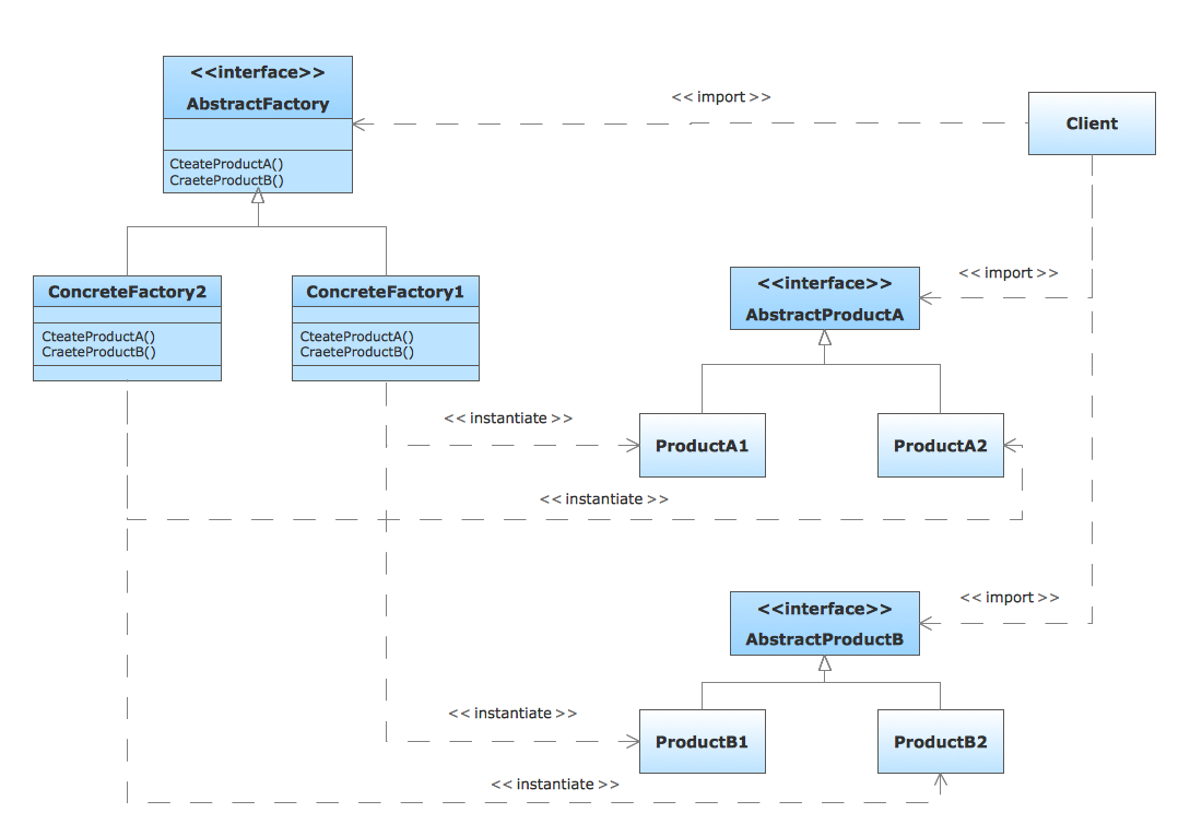 UML class diagram of the AbstractFactory pattern