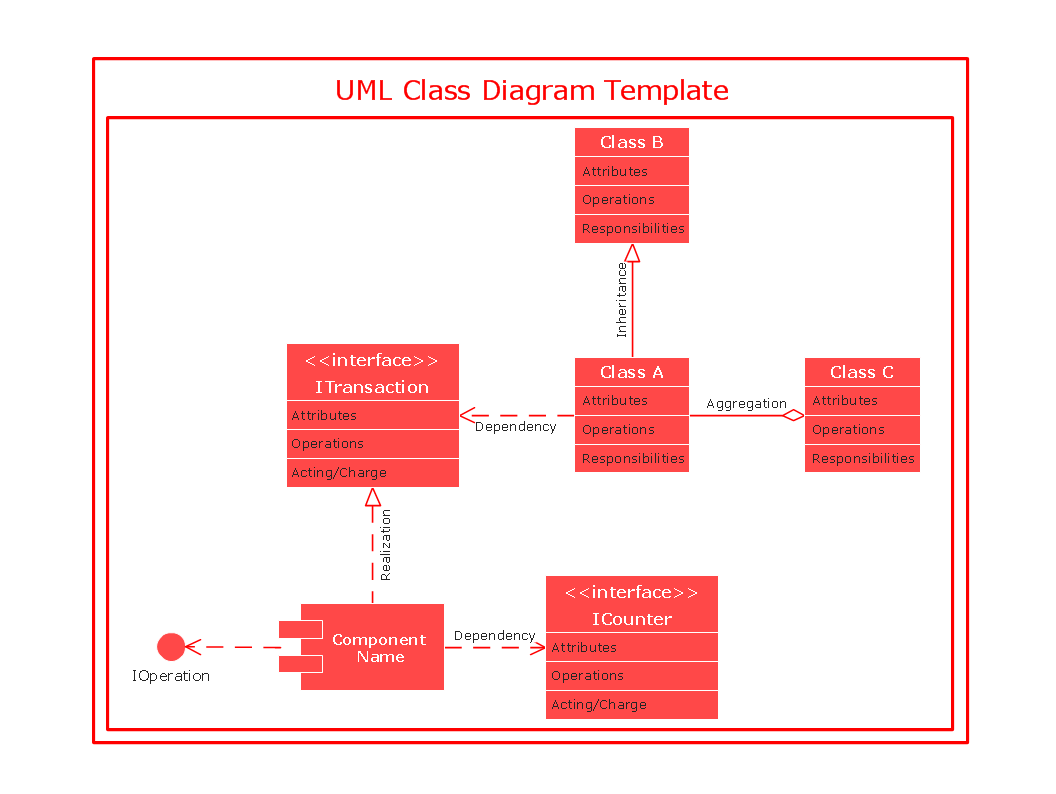 UML class diagram template