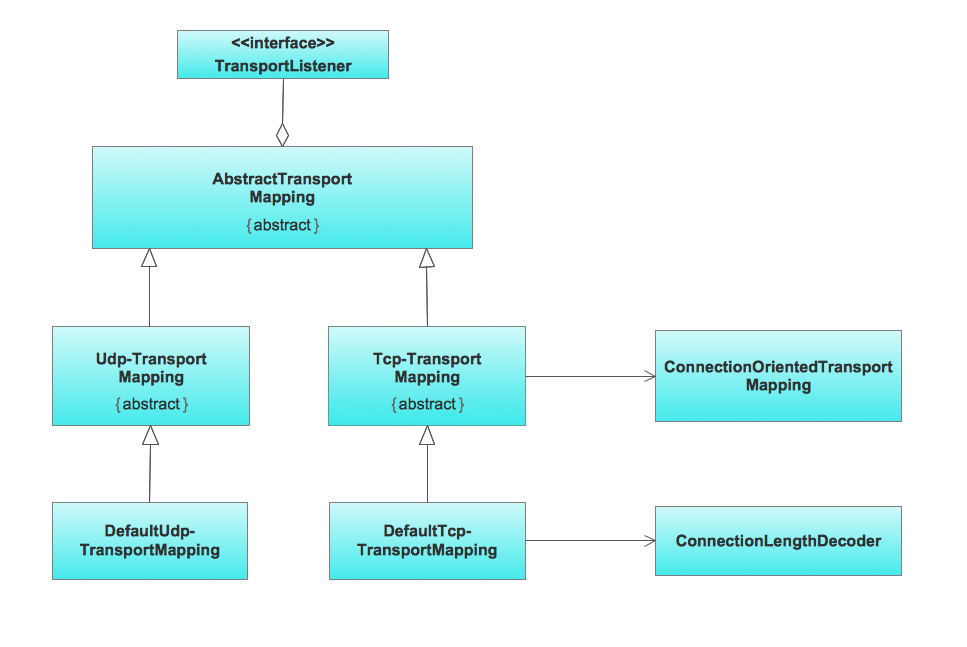 Class Diagram for Transpotr System in UML