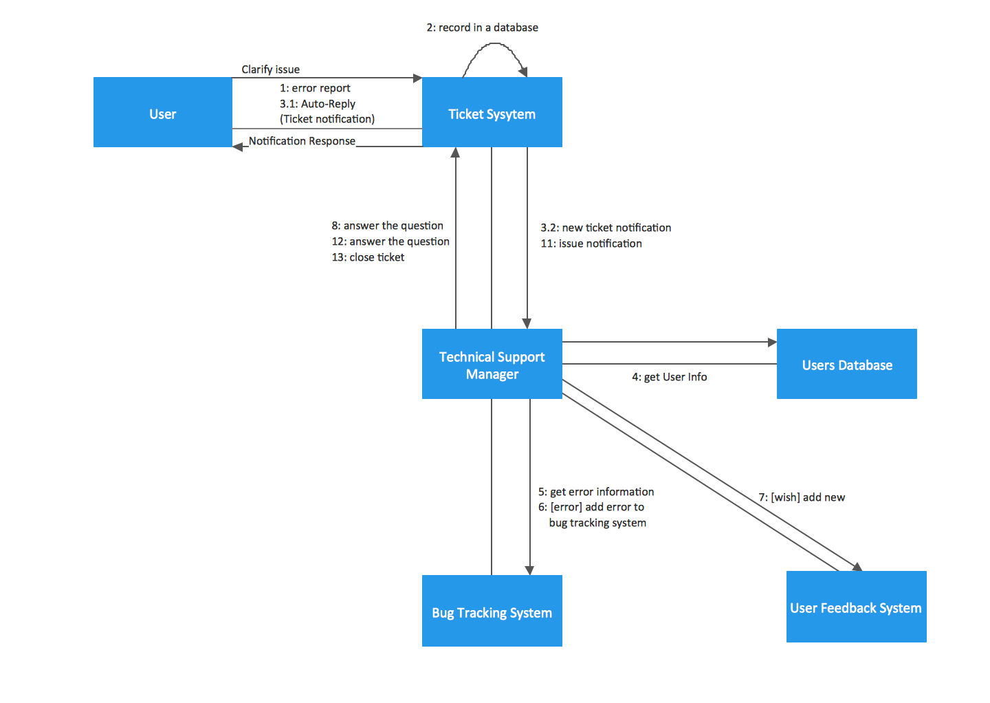 UML collaboration diagram. Ticket processing systems