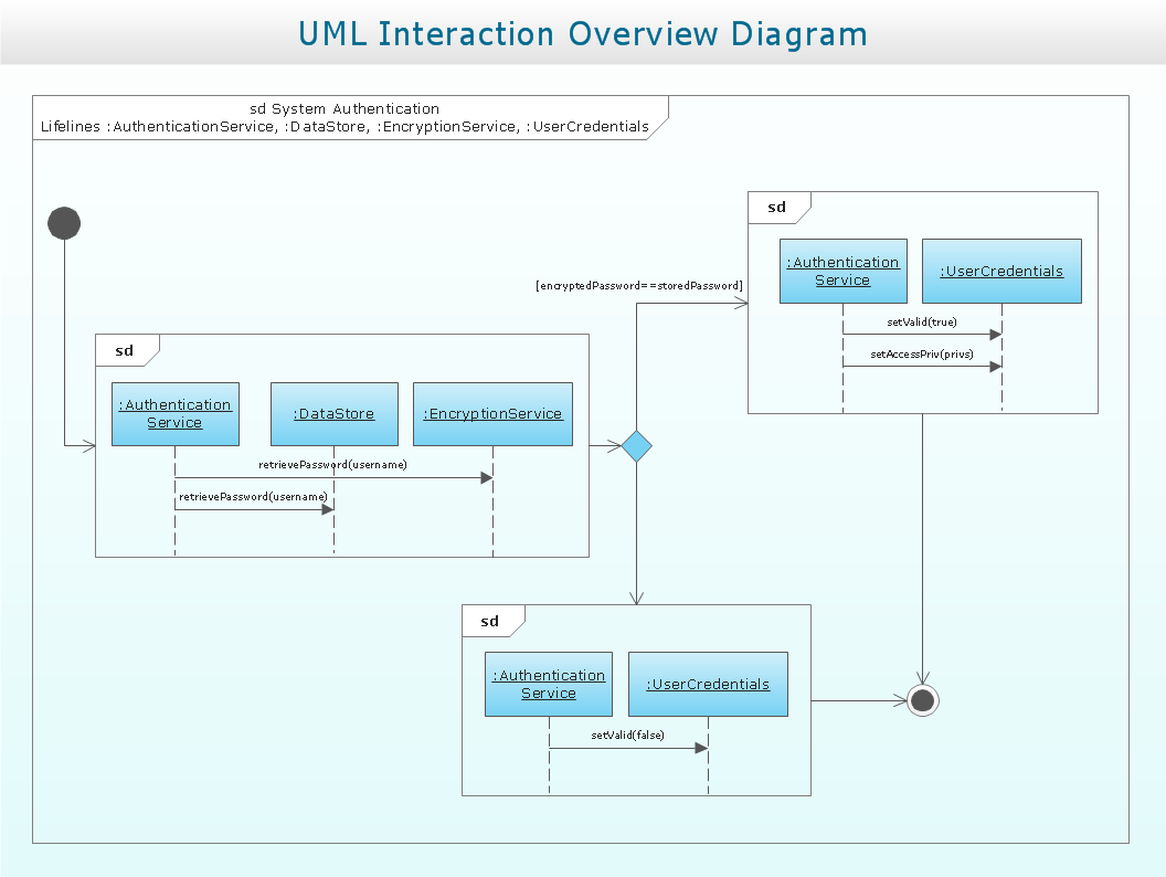 UML Interaction Overview Diagram. System authentication