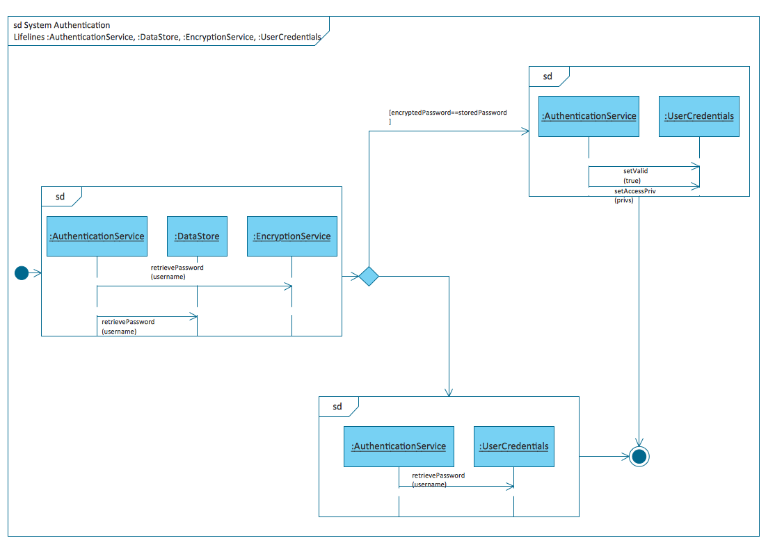 UML Interaction Overview Diagram - System authentication