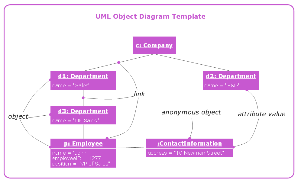 UML object diagram template