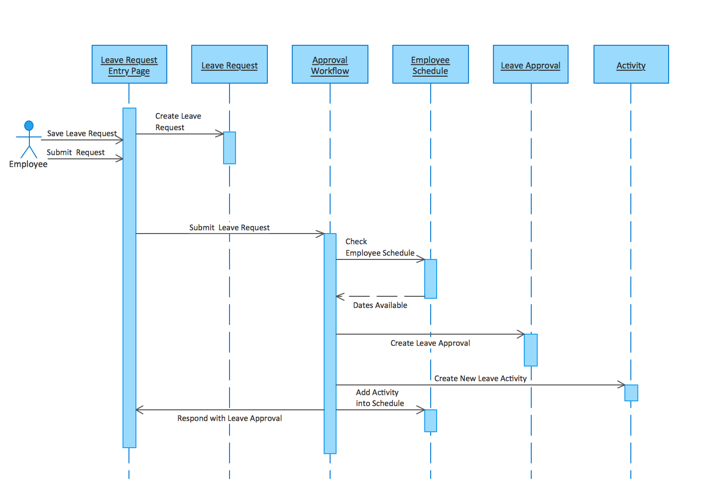 UML Sequence Diagrams. Checking process