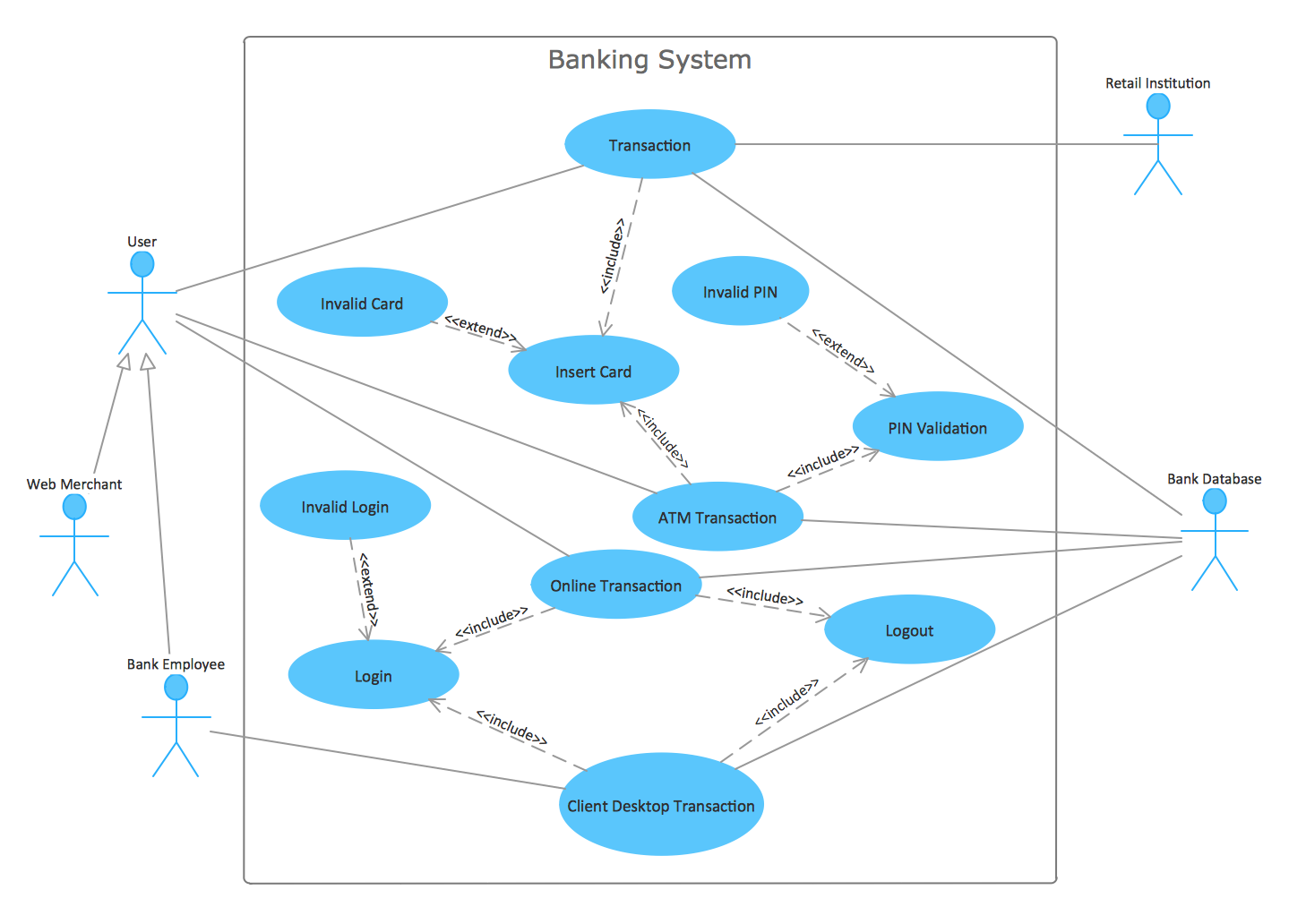 use case diagrams for mobile banking Use case application on banking system for later  use case diagram for bank atm subsystem top level use caseswithin an overall banking video surveillance system .