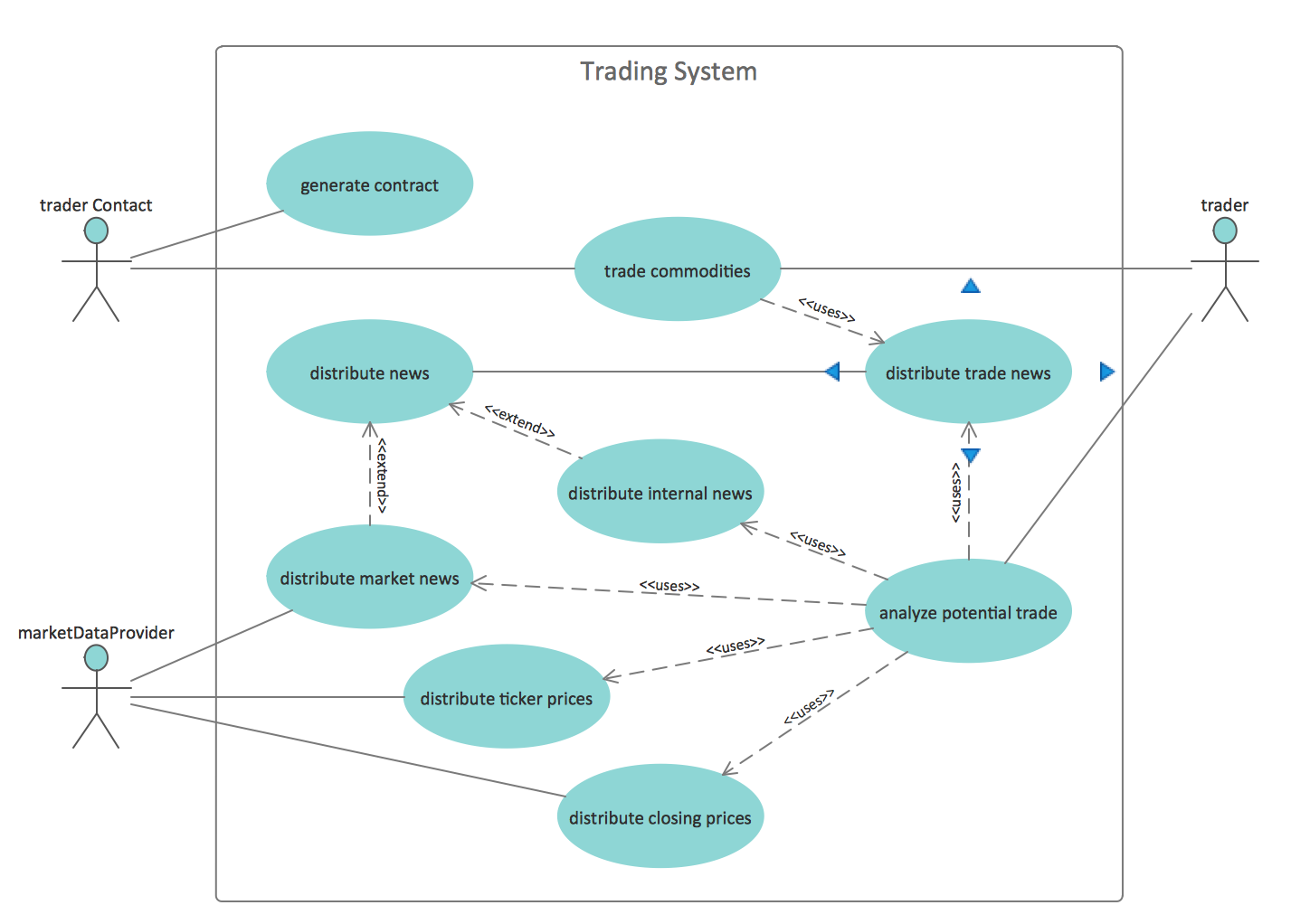 UML Use Case Diagrams. Trading system usage scenarios