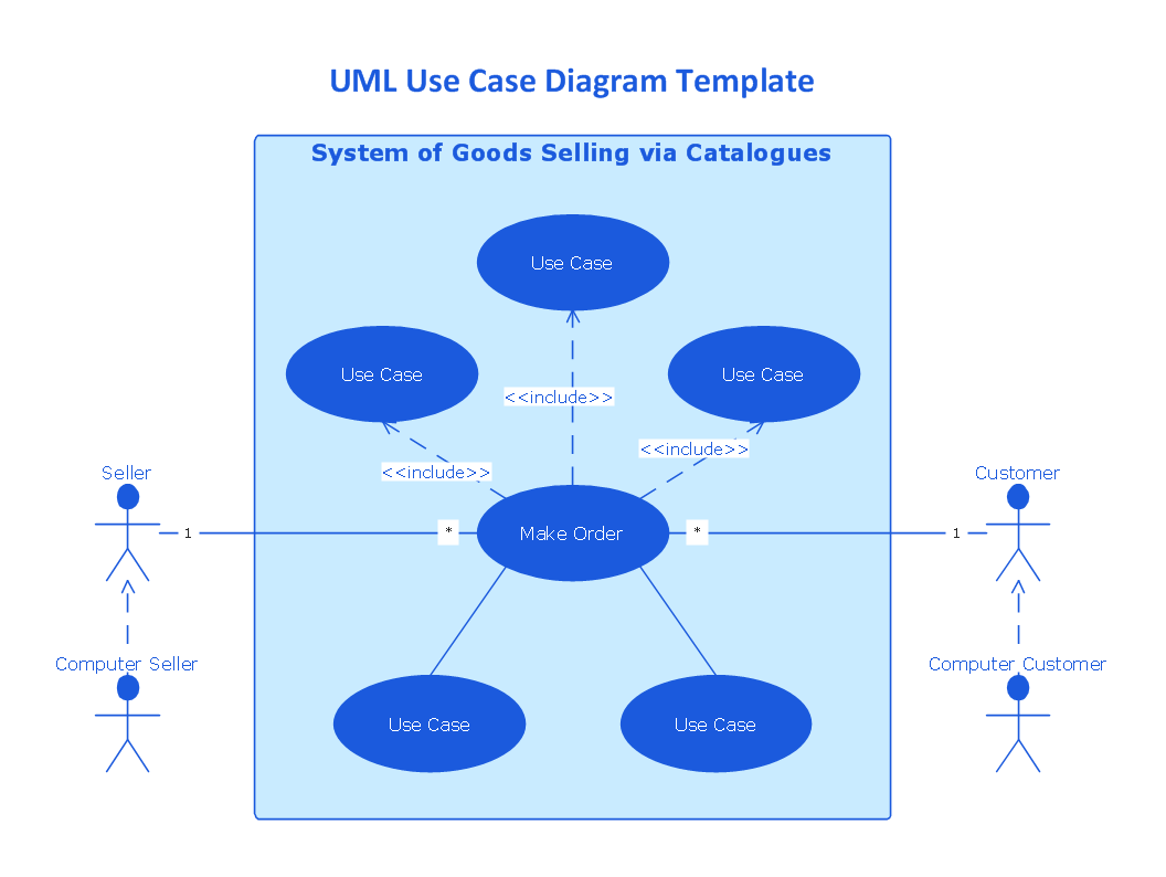 UML use case diagram template - System of goods selling via catalogues
