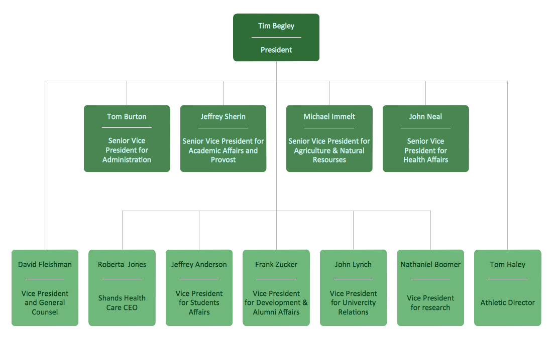 organization plan management structure tiffany co Headquartered in new york city, tiffany & co has made headlines  by helping  out the military, a famous sporting team, and even the police.