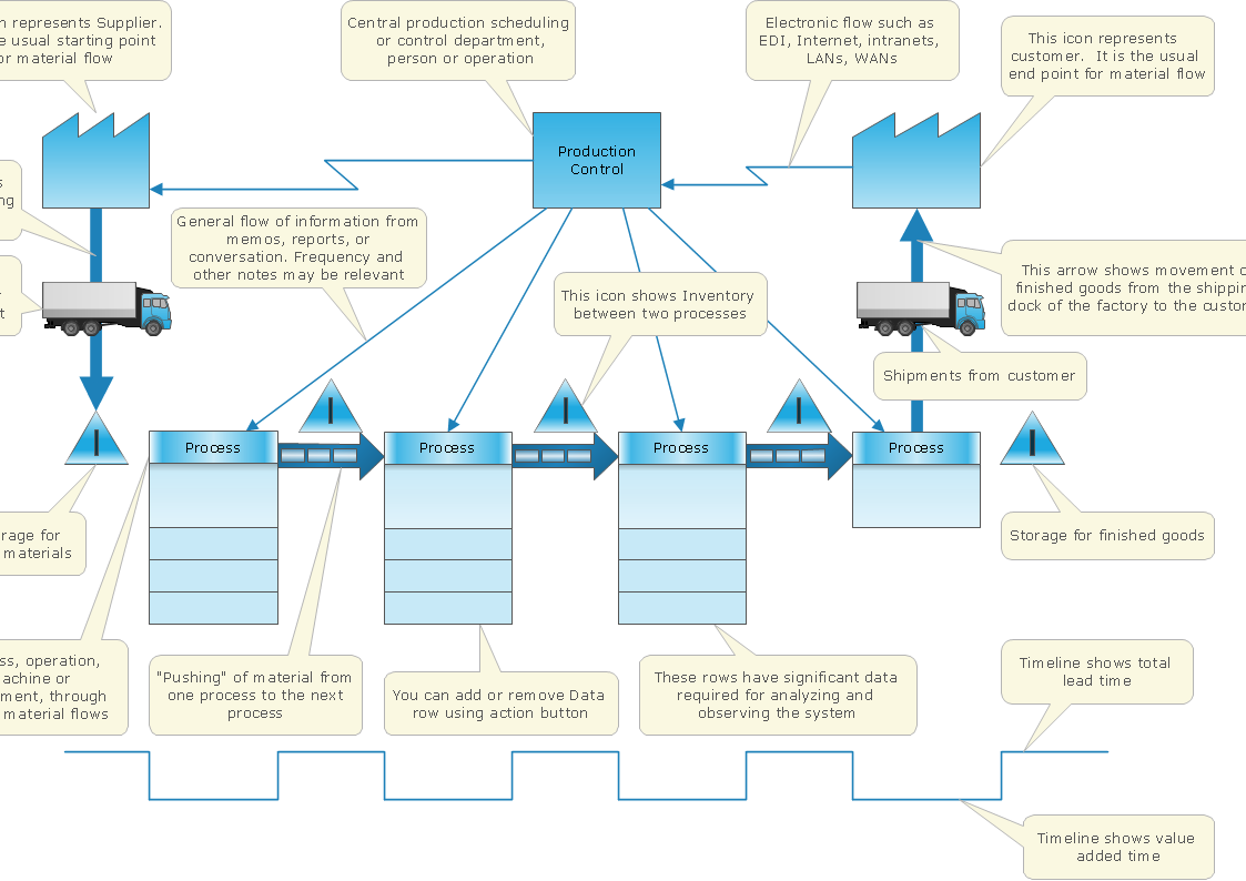 VSM diagram template