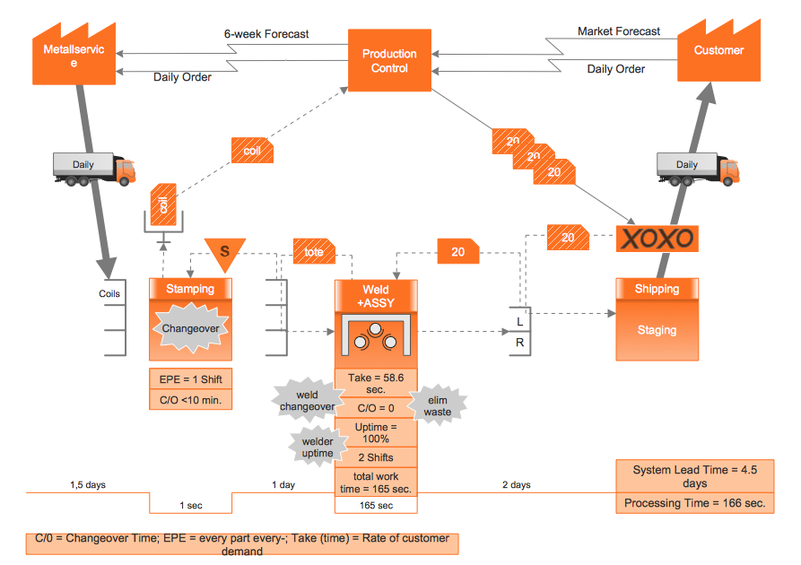 Value Stream Map (VSM) example