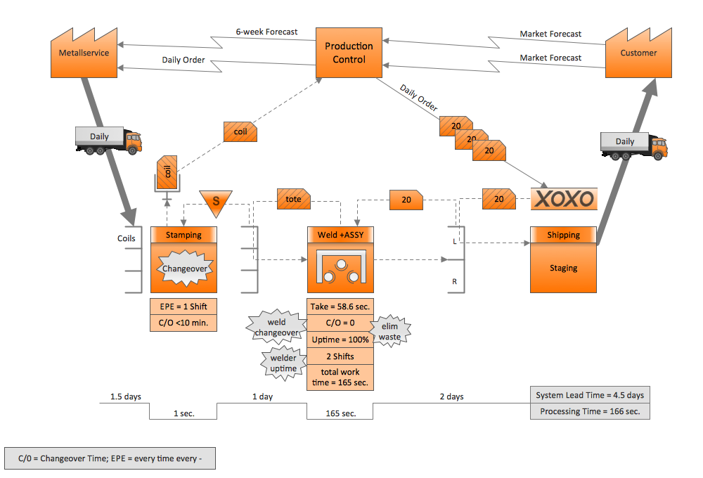 Quality Engineering Diagrams - Value stream mapping (VSM) sample