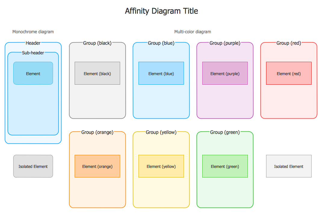 Affinity Diagrams Objects Library Design Elements