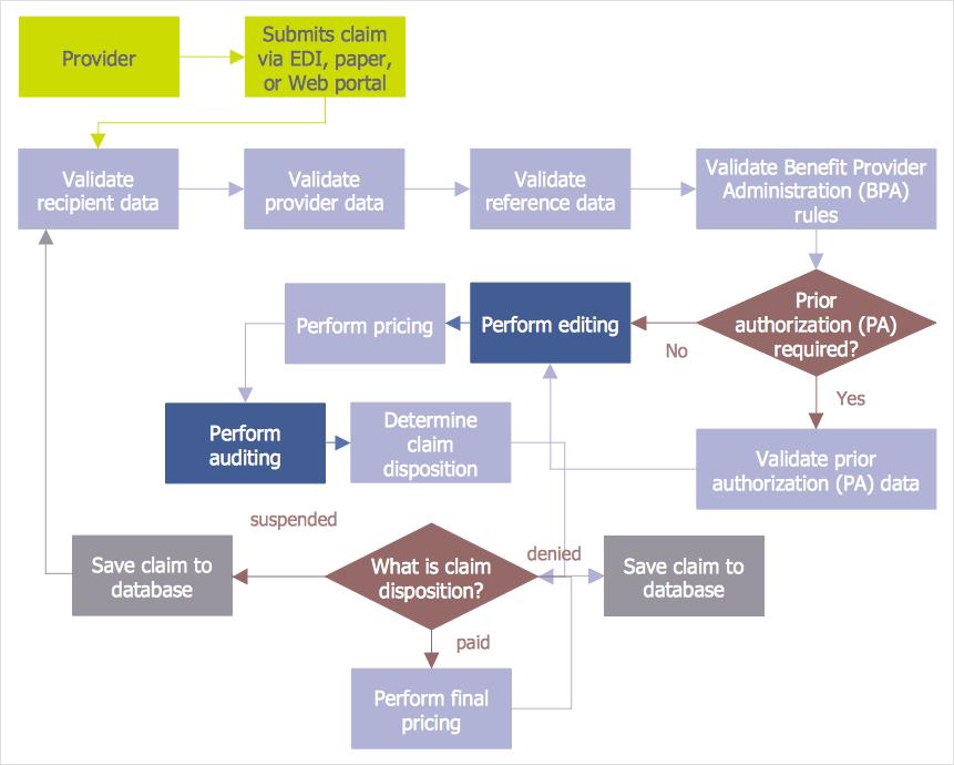 Audit planning flowchart