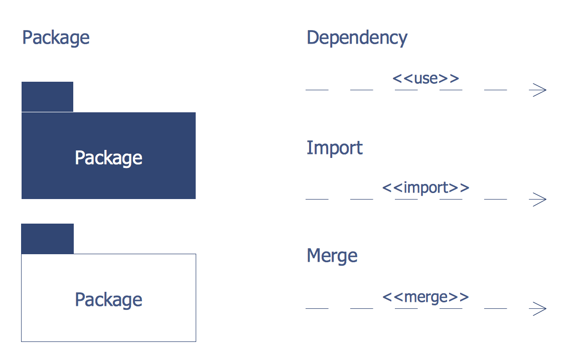 Bank UML Package Diagram Library