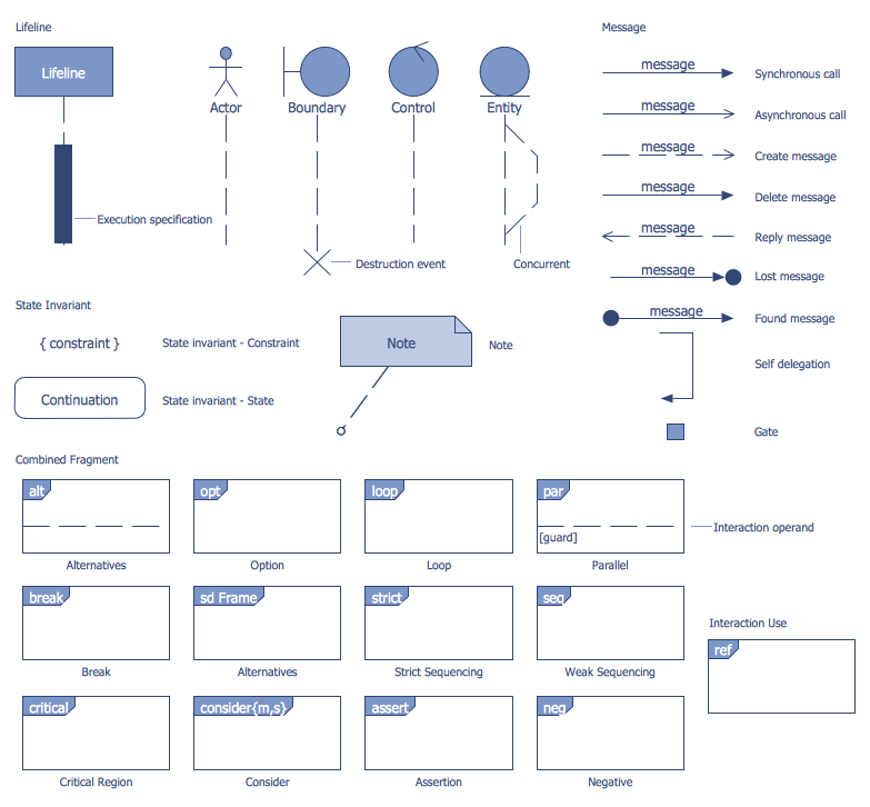 Bank UML Sequence Diagram Library