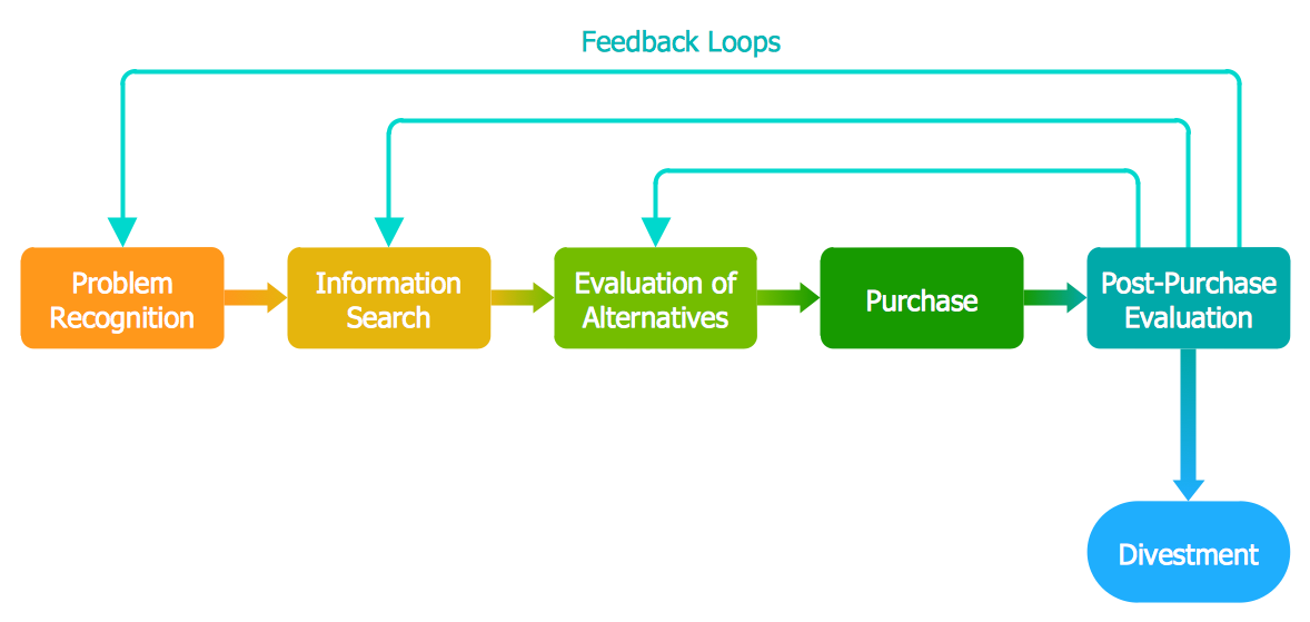 Block Diagram - Customer Decision Making