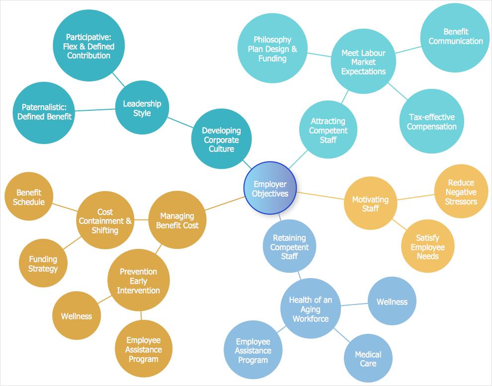 A bubble diagram example