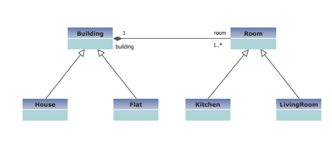 UML Class Diagram Example -  Buildings and Rooms *