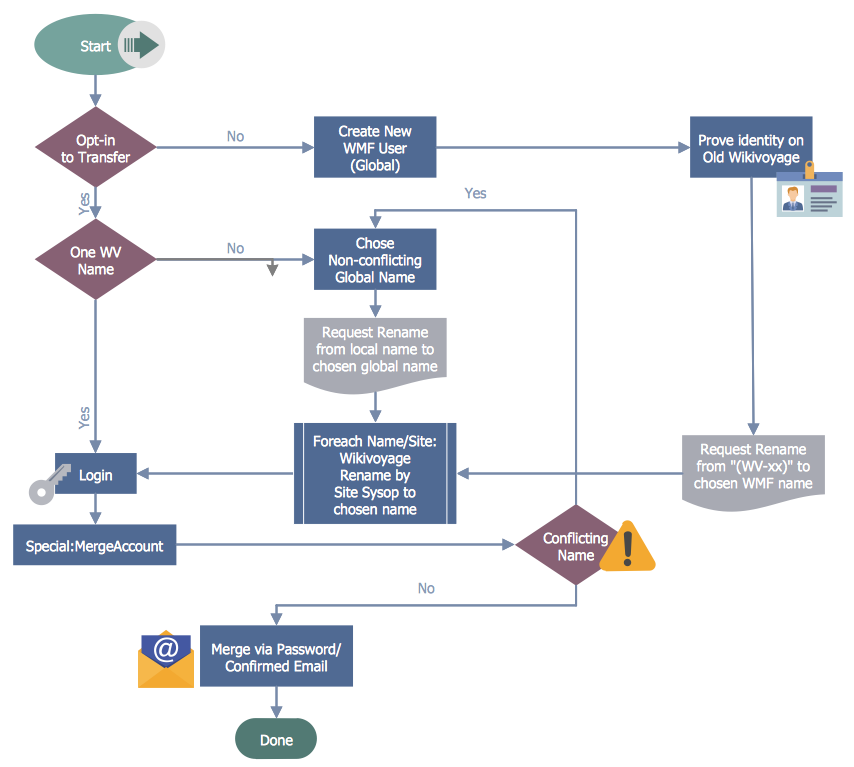 Create A Business Process Work Flow Chart Conceptdraw