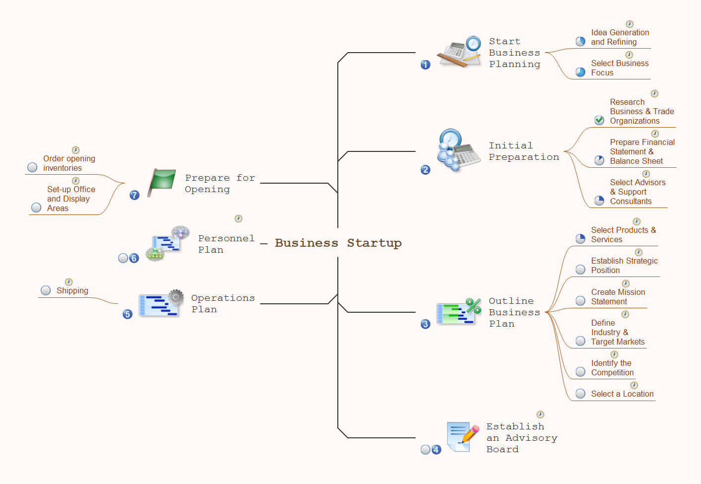 Evernote Exchange. Business startup - Mind map example for solution Note Exchange