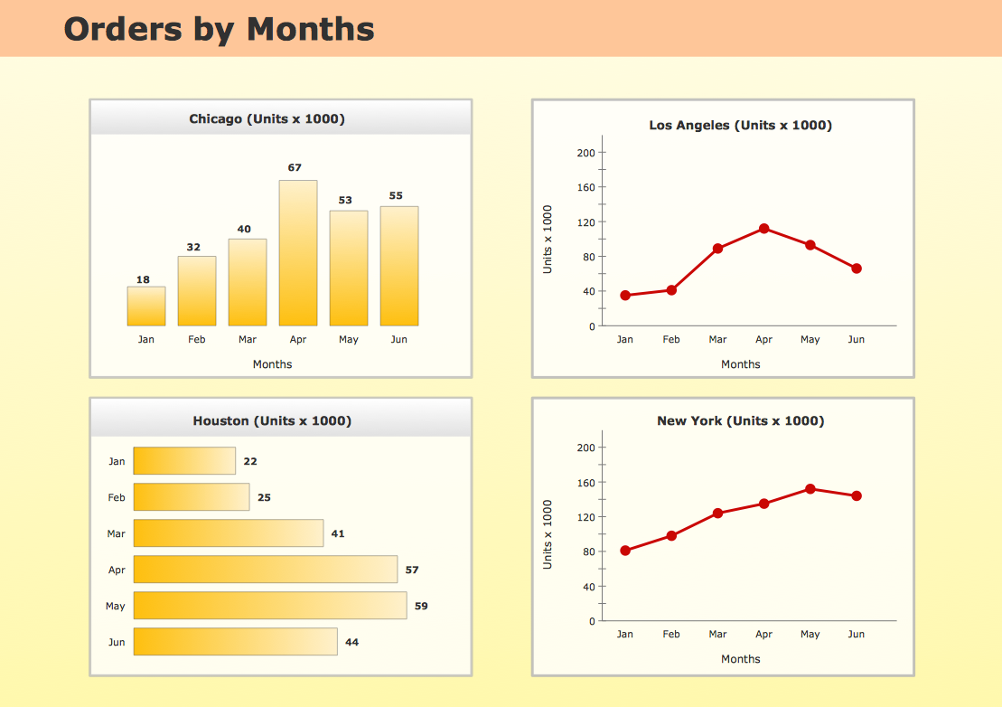 Time Series Chart on  Sales Dashboard