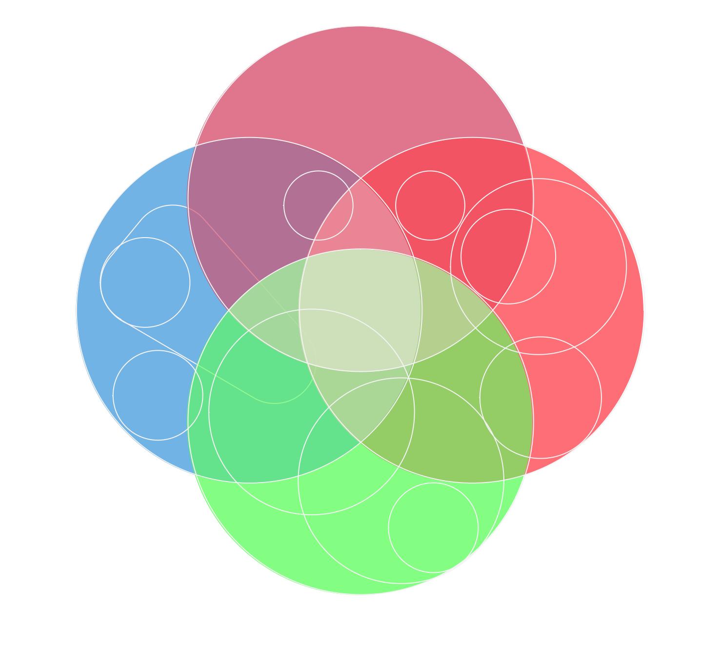 Circles Venn Diagram
