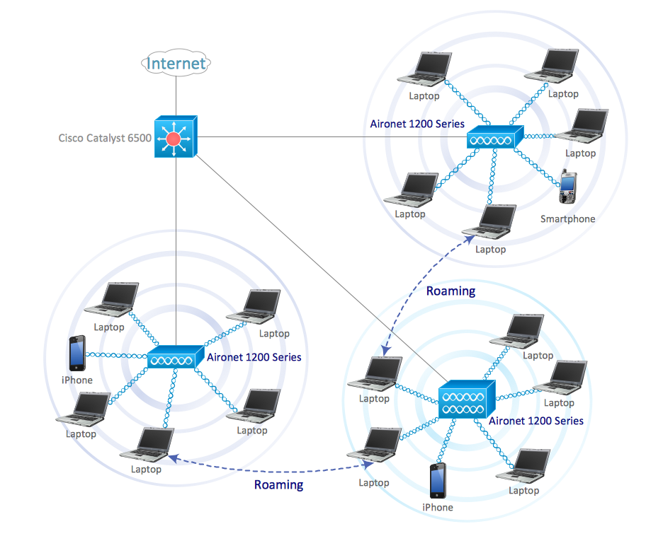 Roaming wireless local area network diagram