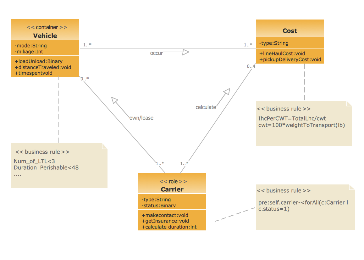 Class Diagram for GoodsTranspotr System in UML