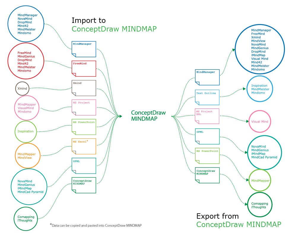 Mind Map Exchange