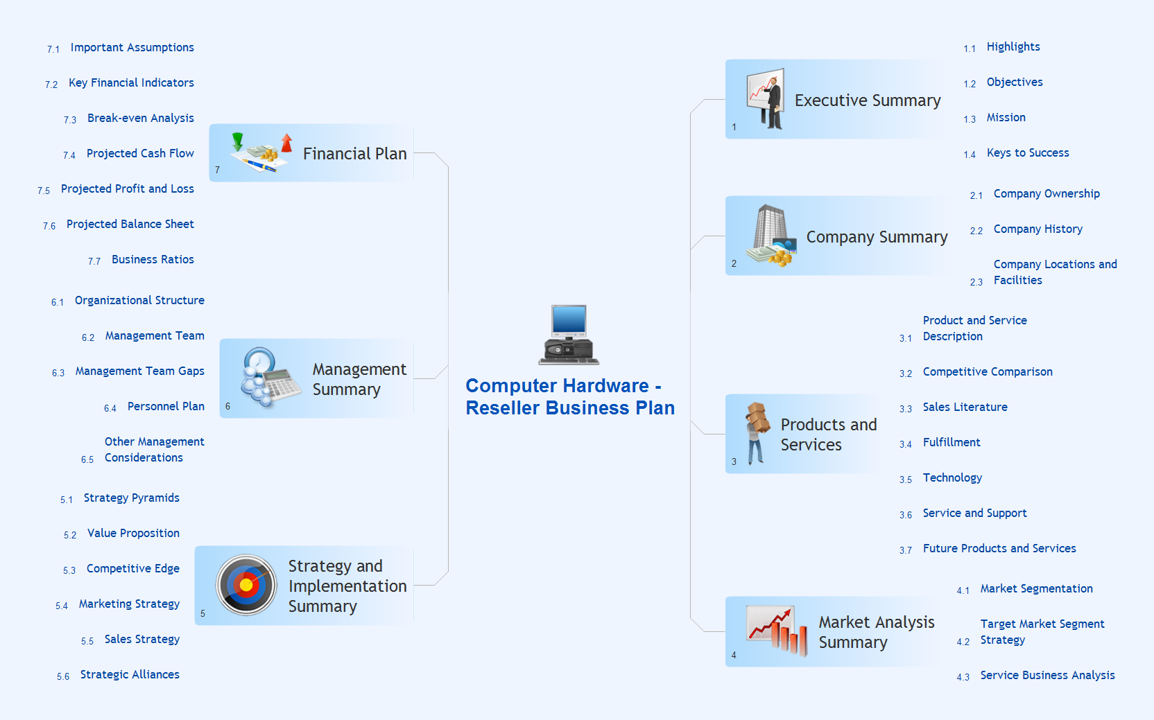 Evernote Exchange. Computer reseller business plan - Mind map example for solution Note Exchange