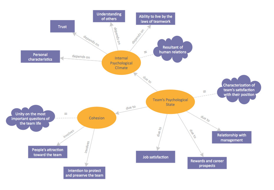 Concept Map - Team Psychological Characteristics