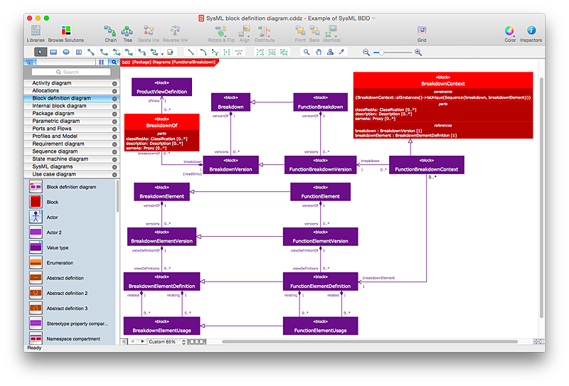 Systems Modeling Language (SysML)  diagram