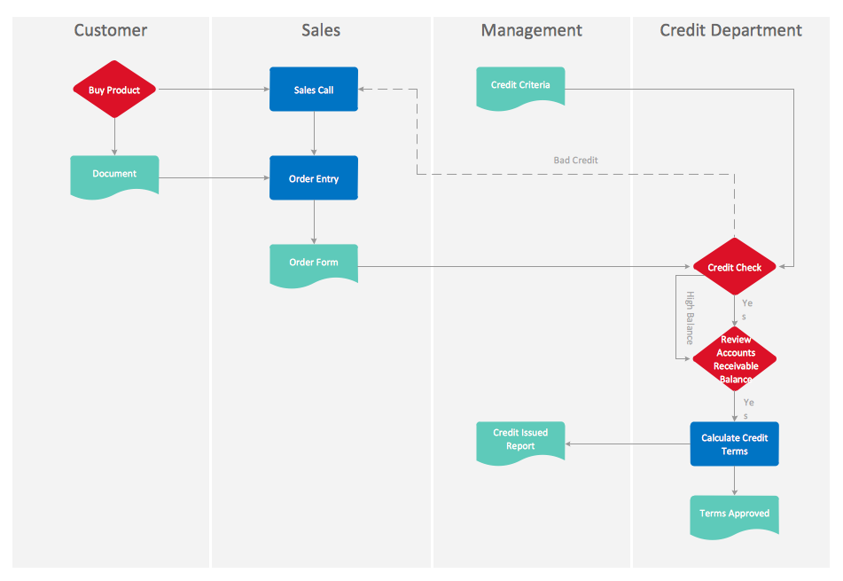 Cross-Functional Flowchart — Credit Approval Process