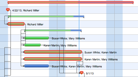 Critical path on a Gantt chart