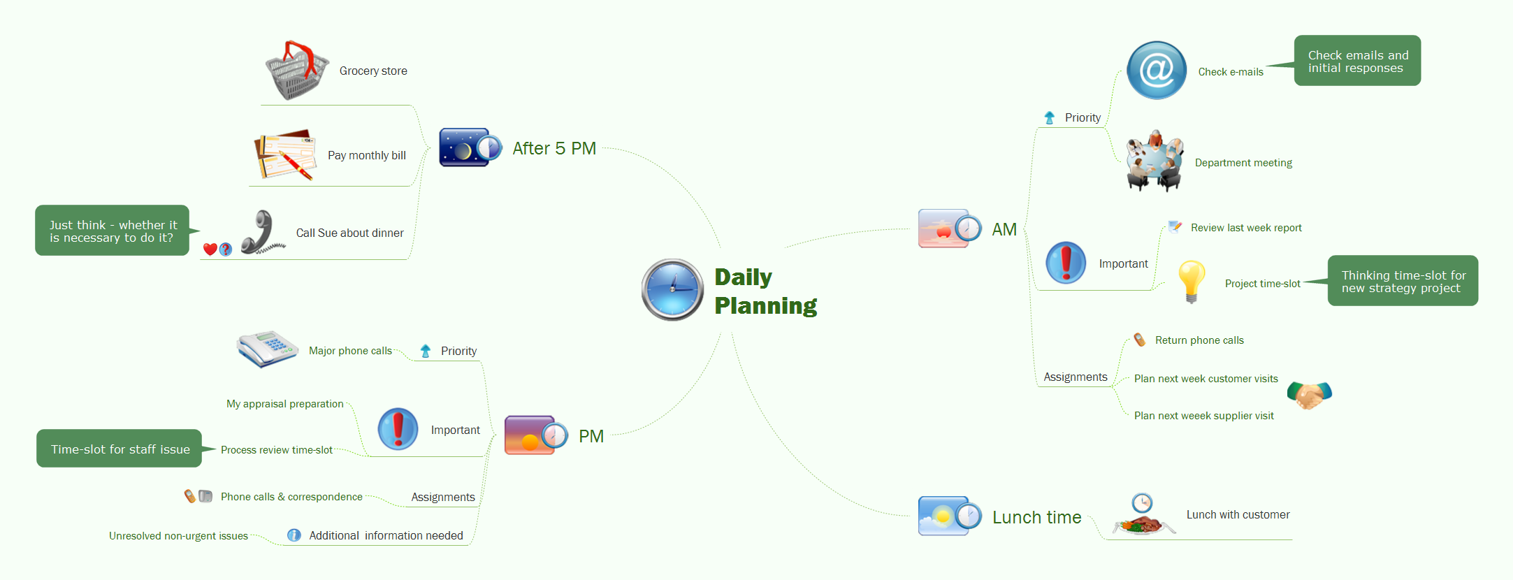 Daily planning - Mind map example for solution Note Exchange