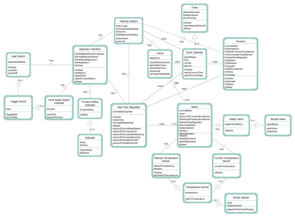 Data Flow Diagram Examples - DFD Coad and Yourdon Object Oriented Analysis Model