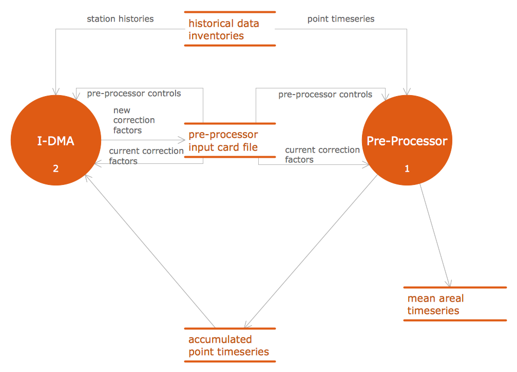 Data Flow Diagram Software - DFD Interaction between IDMA and preprocessor