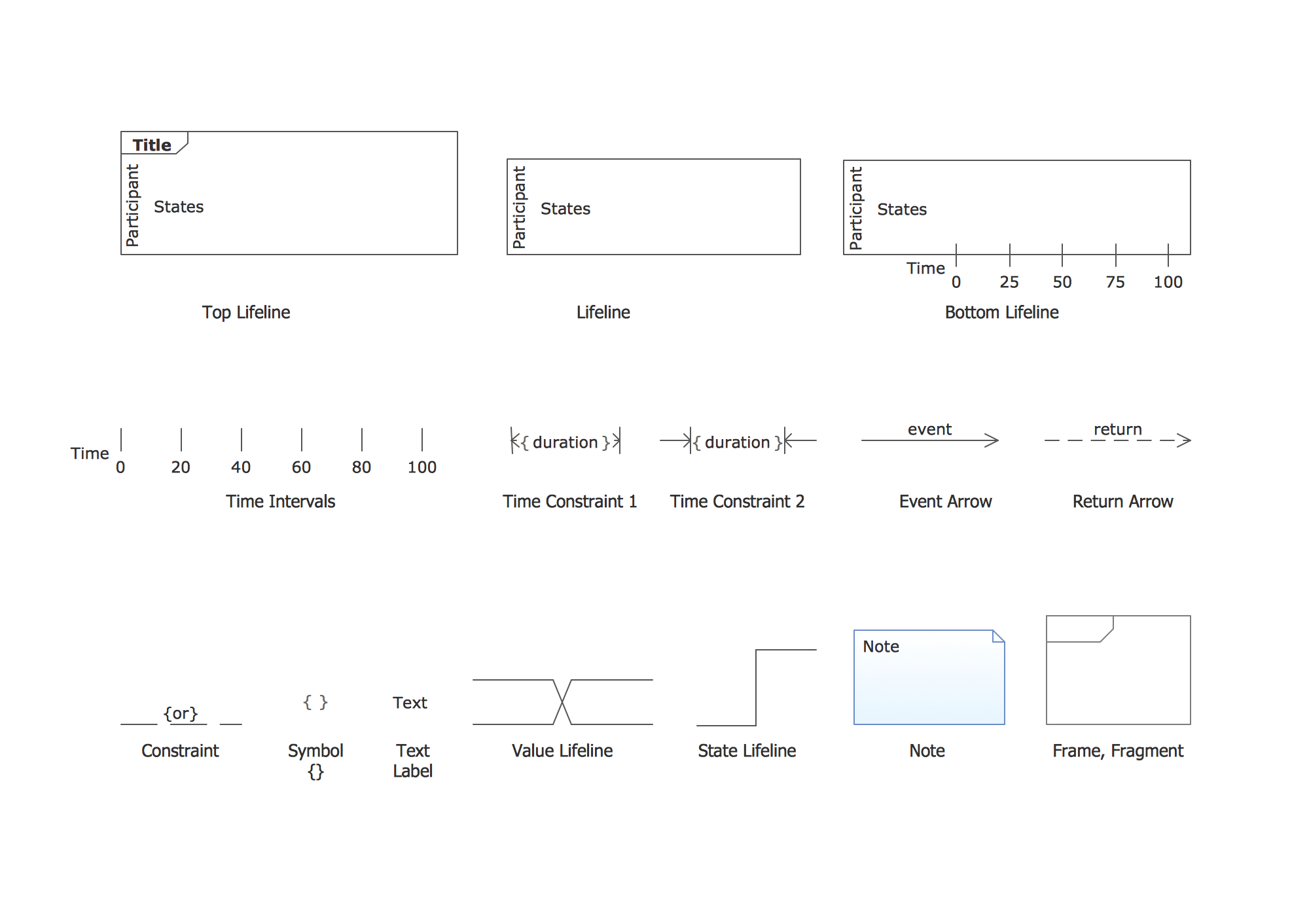 Design elements UML timing diagrams